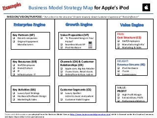 Why the Balanced Scorecard is Good but Not Great: The BUSINESS MODEL STRATEGY MAP