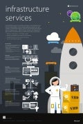 Windows Azure Infrastructure Services Poster