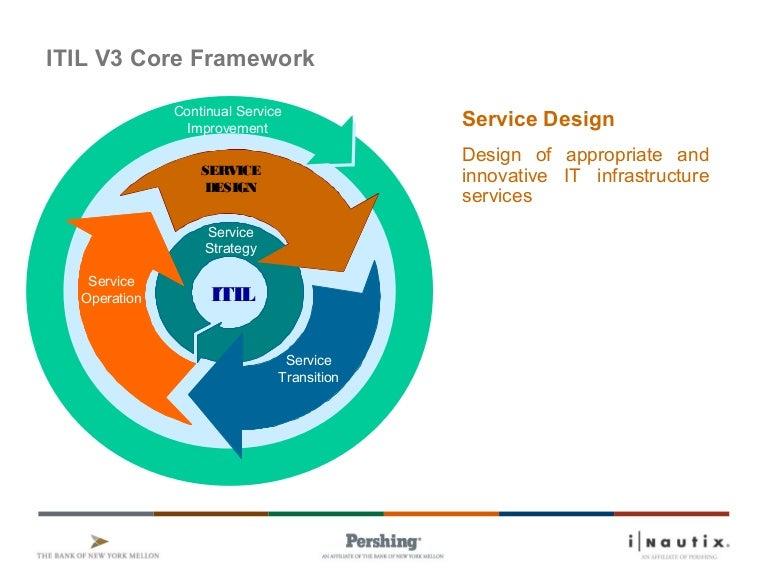 4 Itil V3 Service Design V1 8