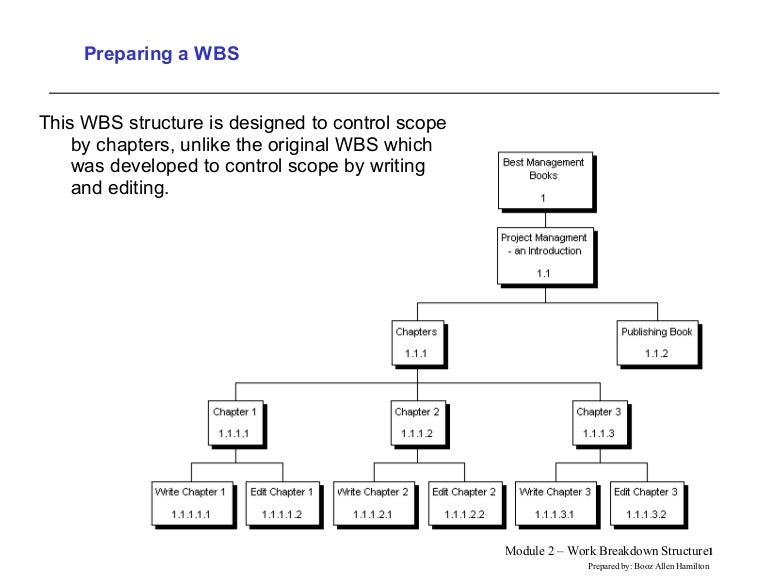 work breakdown structure for building a coffee shop Think about how folders work on macs or pcs folders enable you to structure and arrange files think how it would be if you could not use folders breakdownstructurecom is organized like an outliner, which makes it intuitive to work if you are familiar in making outlines in microsoft word.
