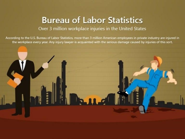 Bureau Of Labor Statistics Over 3 Million Workplace Injuries In The U