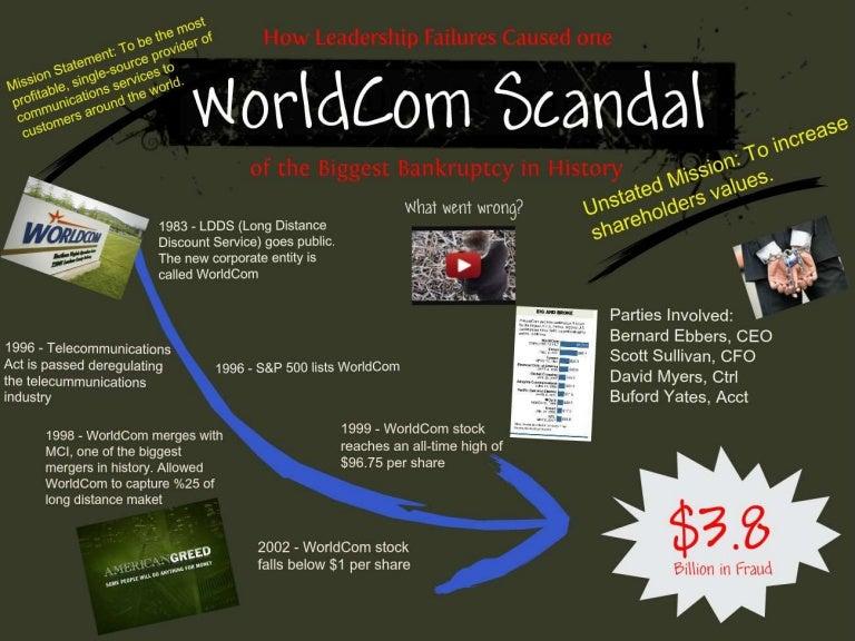 worldcom scandal ppt