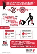 Fire Extinguisher Effectiveness - WPI Study Infographic