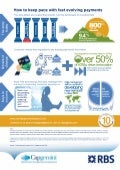 Infographic: How to Keep Pace with Fast-Evolving Payments, World Payments Report 2014