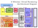 X / DRM (Direct Rendering Manager) Architectural Overview