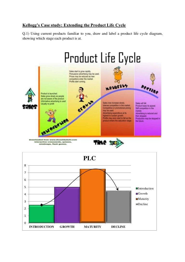 product life cycle a kenyan case Quickly and easily create product life cycle chart in minutes here provides a simple product life cycle example created by edraw all the clip arts you see on this chart are included in edraw's built-in library.