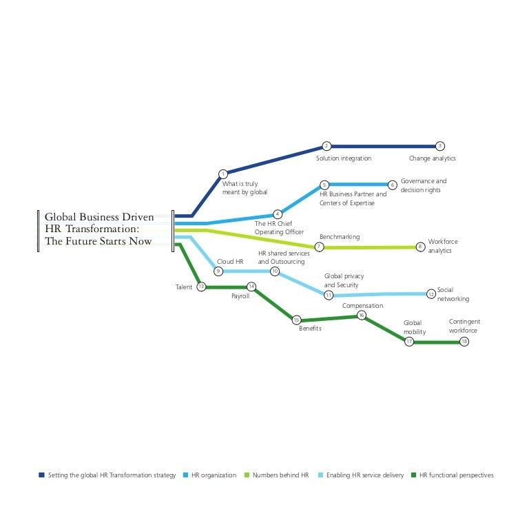Global Views Lp: Global Cons Journey