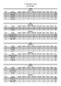 11º Regional UCASF - Classificações