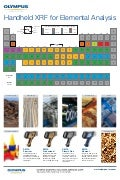 Periodic Table: Elemental Analysis with Olympus XRF