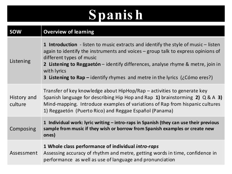 words to describe classes in spanish