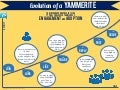 Yammer Evolution Infographic