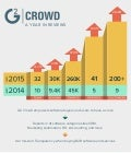 G2 Crowd Growth Infographic